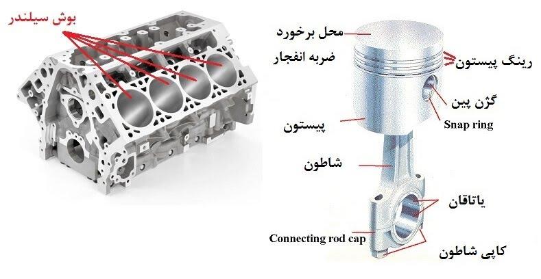 یاتاقان چیست؟ و چرا موتور خودرو یاتاقان میزند؟